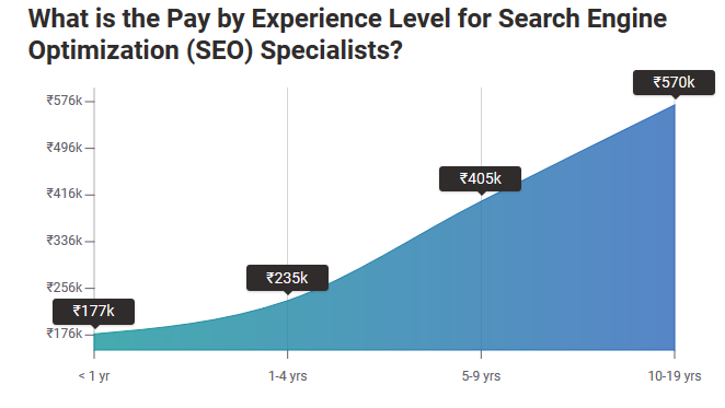 SEO Specialists Salary in India