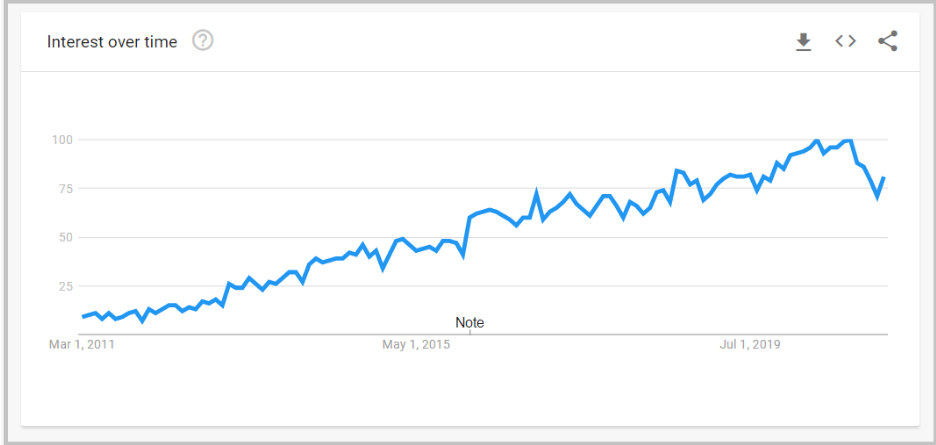 Content Marketing in Google Trends