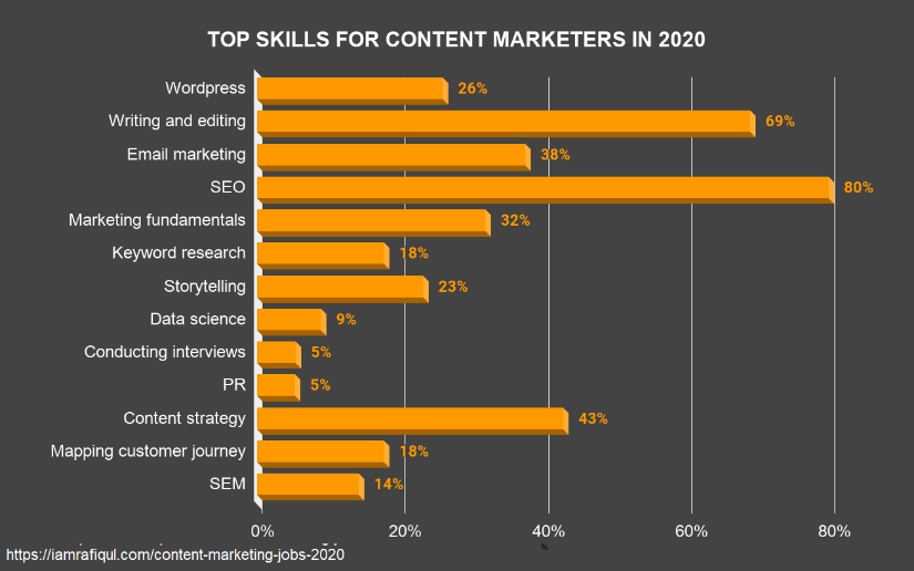 Top skills for content marketers report